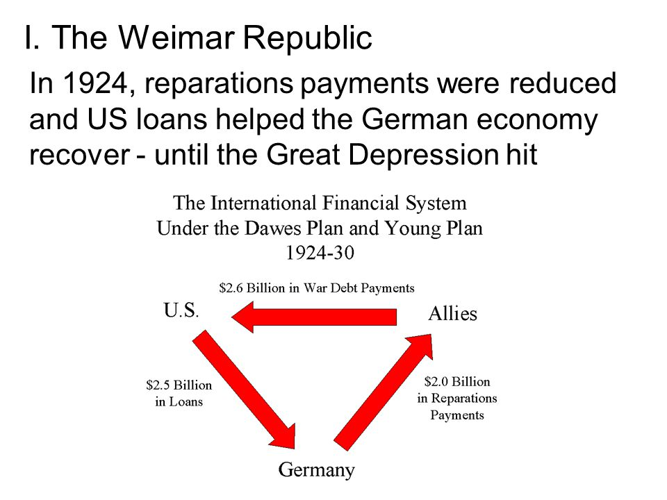 I. The Weimar Republic In 1924, reparations payments were reduced and US loans helped the German economy recover - until the Great Depression hit