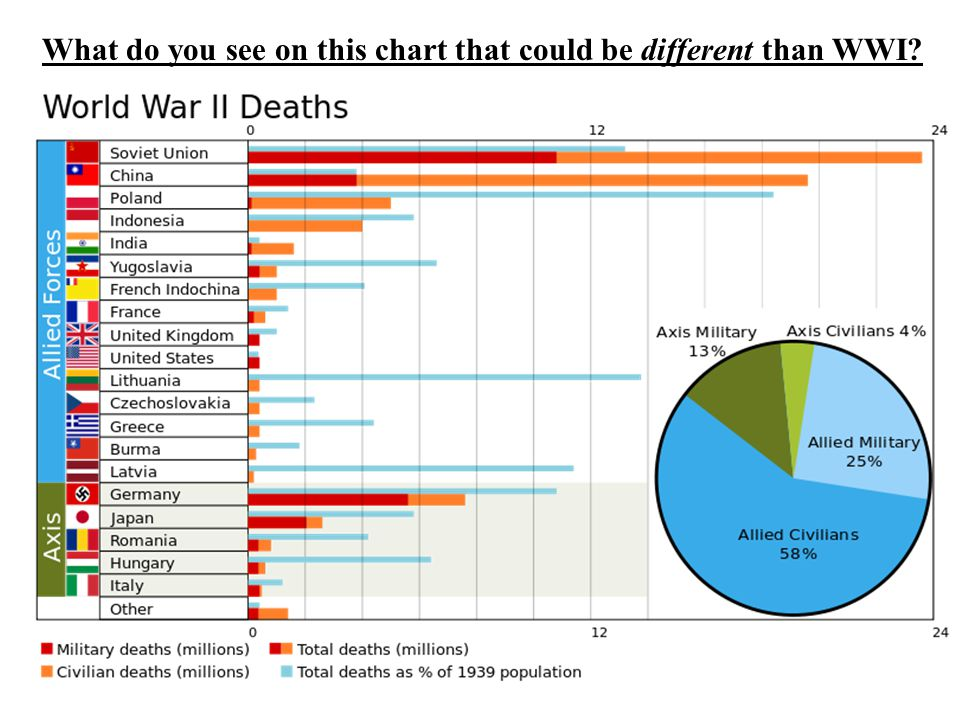 What do you see on this chart that could be different than WWI