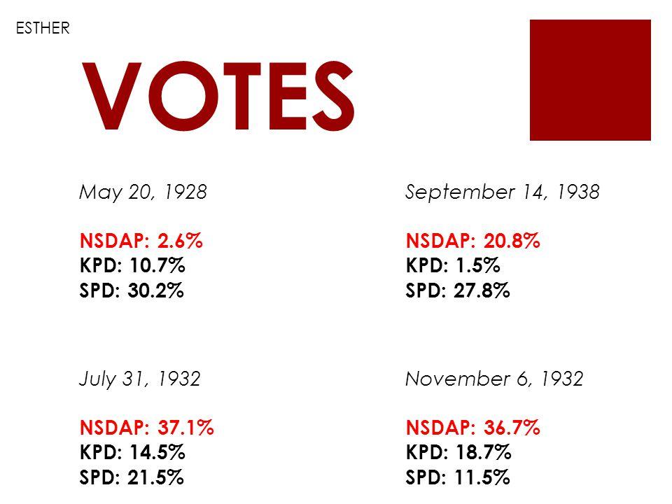 May 20, 1928 NSDAP: 2.6% KPD: 10.7% SPD: 30.2% September 14, 1938 NSDAP: 20.8% KPD: 1.5% SPD: 27.8% July 31, 1932 NSDAP: 37.1% KPD: 14.5% SPD: 21.5% November 6, 1932 NSDAP: 36.7% KPD: 18.7% SPD: 11.5% VOTES