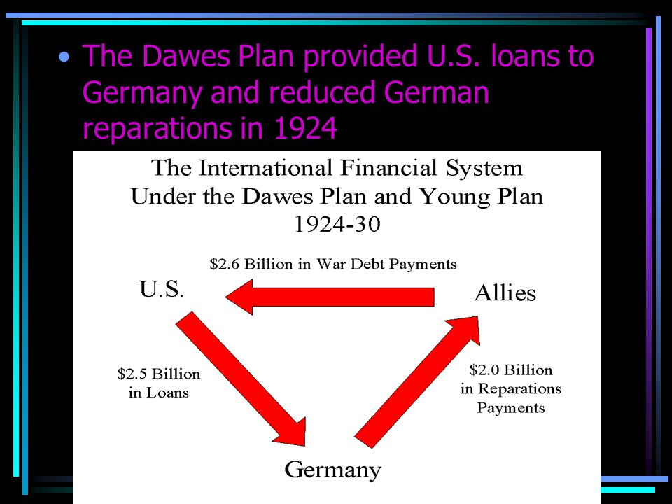 The Dawes Plan provided U.S. loans to Germany and reduced German reparations in 1924