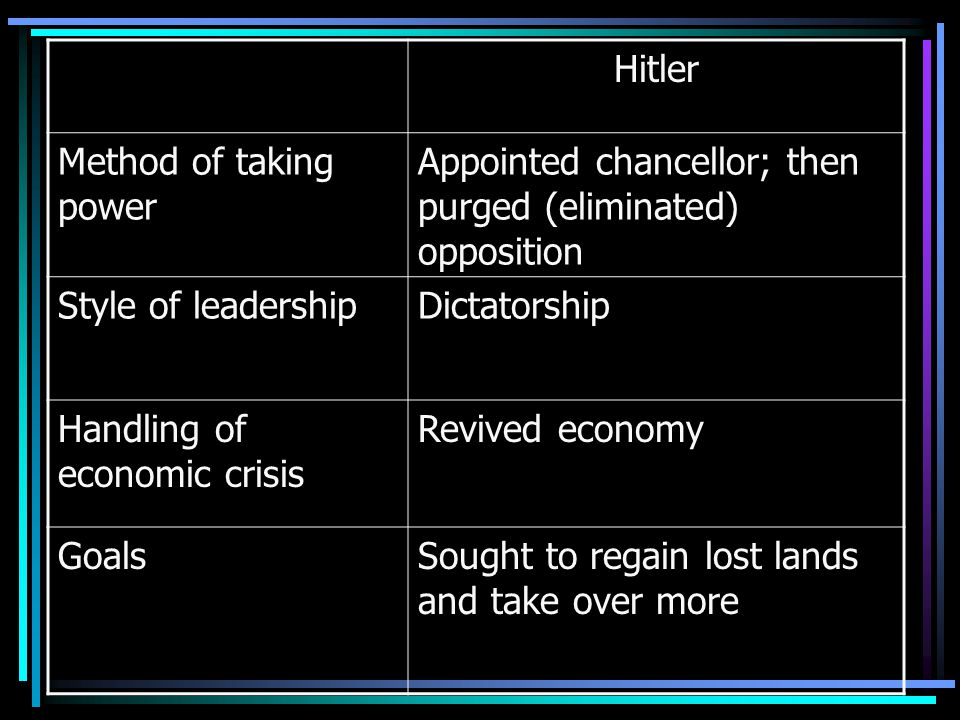 Hitler Method of taking power Appointed chancellor; then purged (eliminated) opposition Style of leadershipDictatorship Handling of economic crisis Revived economy GoalsSought to regain lost lands and take over more