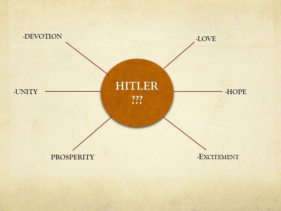 HITLER -LOVE -HOPE-UNITY PROSPERITY -E XCITEMENT -DEVOTION
