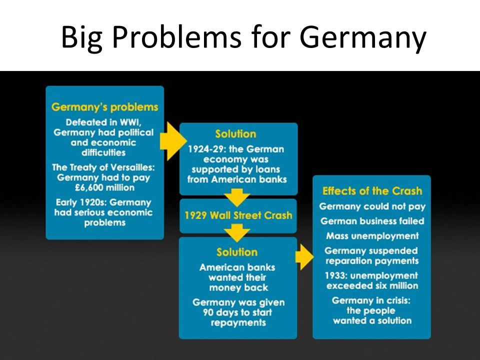 Big Problems for Germany