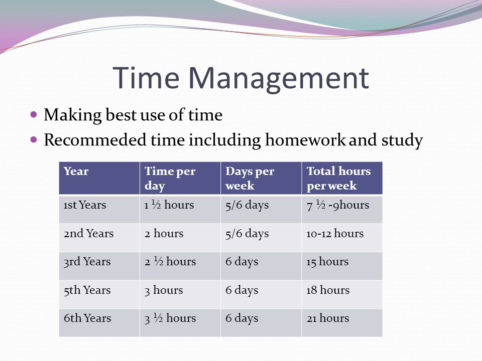 Time Management Making best use of time Recommeded time including homework and study YearTime per day Days per week Total hours per week 1st Years1 ½ hours5/6 days7 ½ -9hours 2nd Years2 hours5/6 days10-12 hours 3rd Years2 ½ hours6 days15 hours 5th Years3 hours6 days18 hours 6th Years3 ½ hours6 days21 hours