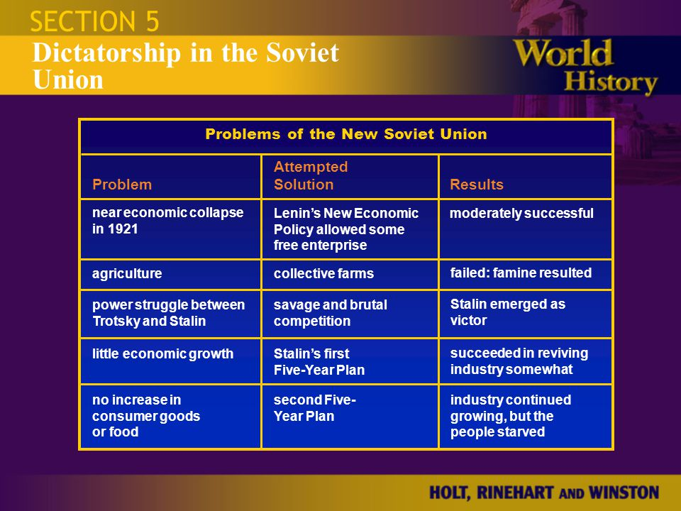 SECTION 5 Dictatorship in the Soviet Union Problems of the New Soviet Union ProblemResults near economic collapse in 1921 moderately successful agricu