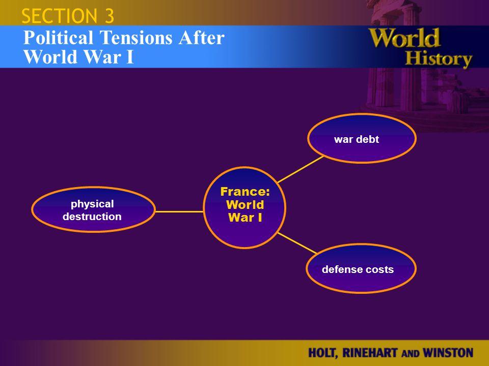 SECTION 3 Political Tensions After World War I physical destruction war debt defense costs France: World War I
