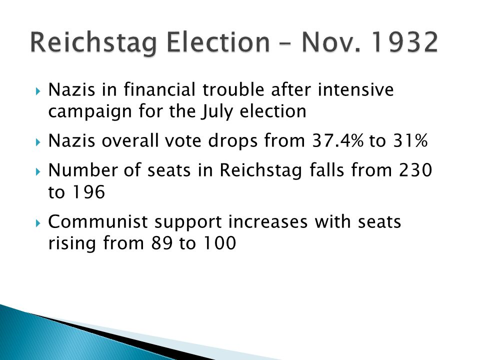  Nazis in financial trouble after intensive campaign for the July election  Nazis overall vote drops from 37.4% to 31%  Number of seats in Reichstag falls from 230 to 196  Communist support increases with seats rising from 89 to 100