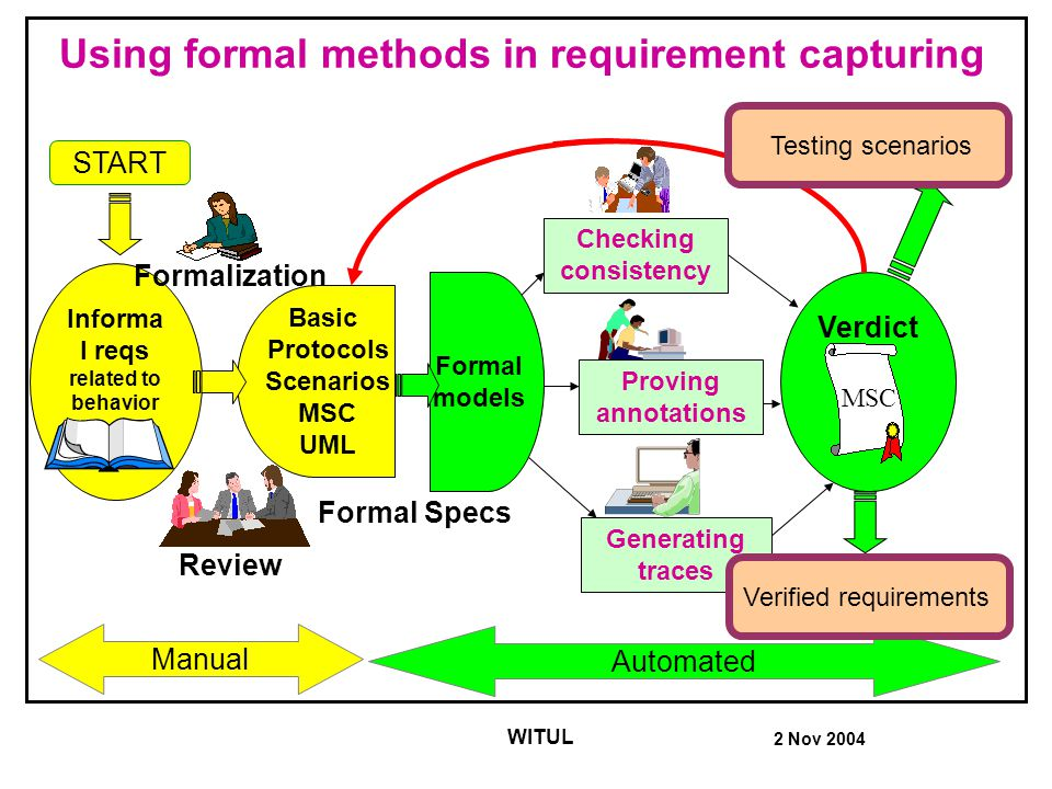 2 Nov 2004 WITUL Verdict MSC Using formal methods in requirement capturing Informa l reqs related to behavior Formalization Review Generating traces START Manual Automated Formal models Basic Protocols Scenarios MSC UML Formal Specs Proving annotations Checking consistency Testing scenarios MSC Verified requirements