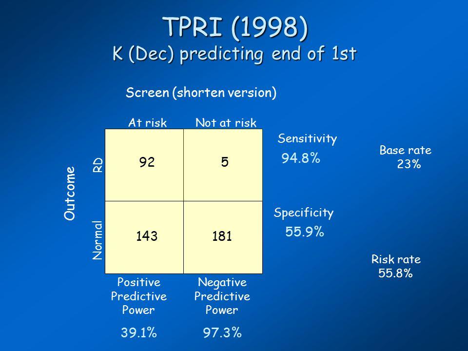 TPRI (1998) K (Dec) predicting end of 1st At riskNot at risk Normal RD Outcome 925 181143 Screen (shorten version) Sensitivity 94.8% Specificity 55.9% Positive Predictive Power 39.1% Negative Predictive Power 97.3% Base rate 23% Risk rate 55.8%