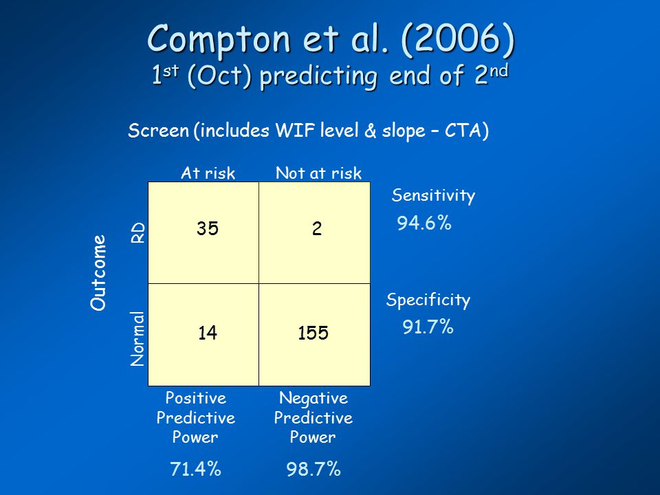 Beyond First grade Most common screening for Tier 2 has been oral reading fluency (ORF) Most common screening for Tier 2 has been oral reading fluency (ORF) ORF strongly correlated with 3 rd grade state assessments ORF strongly correlated with 3 rd grade state assessments Strong correlations do not necessarily translate into high sensitivity and specificity Strong correlations do not necessarily translate into high sensitivity and specificity Measurement of level and slope may help Measurement of level and slope may help (e.g., dual discrepancy) (e.g., dual discrepancy) Must deal with potential scaling problems Must deal with potential scaling problems