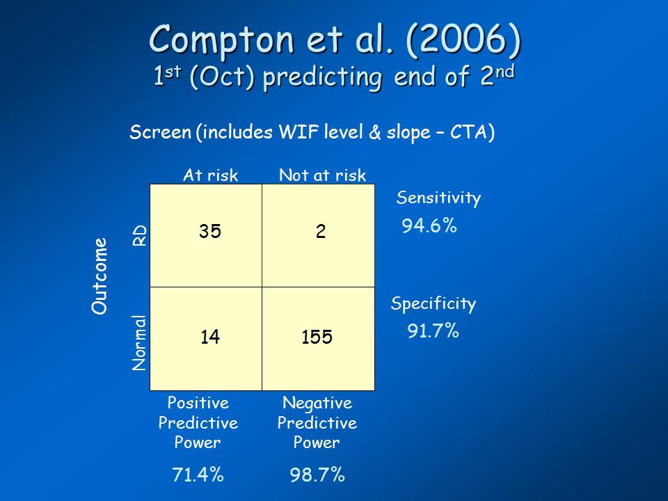 Compton et al.