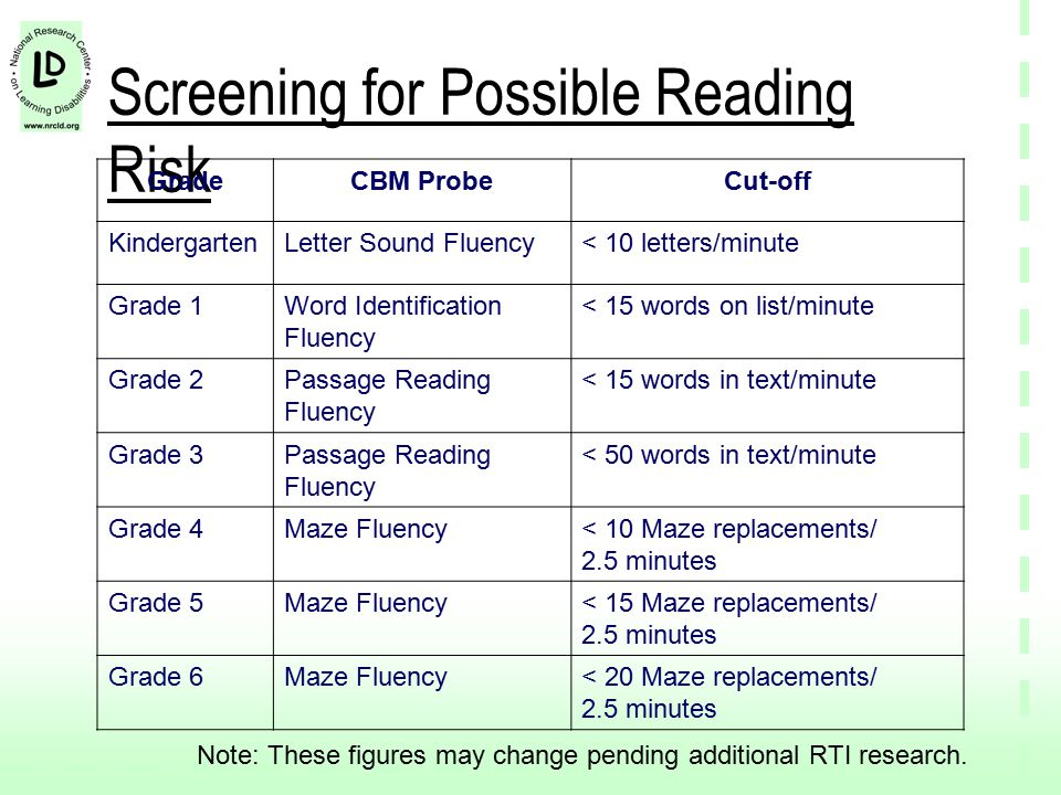 Screening for Possible Reading Risk GradeCBM ProbeCut-off KindergartenLetter Sound Fluency< 10 letters/minute Grade 1Word Identification Fluency < 15 words on list/minute Grade 2Passage Reading Fluency < 15 words in text/minute Grade 3Passage Reading Fluency < 50 words in text/minute Grade 4Maze Fluency< 10 Maze replacements/ 2.5 minutes Grade 5Maze Fluency< 15 Maze replacements/ 2.5 minutes Grade 6Maze Fluency< 20 Maze replacements/ 2.5 minutes Note: These figures may change pending additional RTI research.