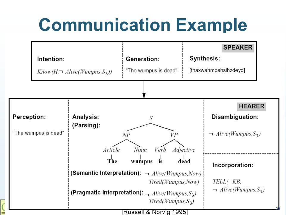 25 © Franz J. Kurfess Communication Example [Russell & Norvig 1995] 25
