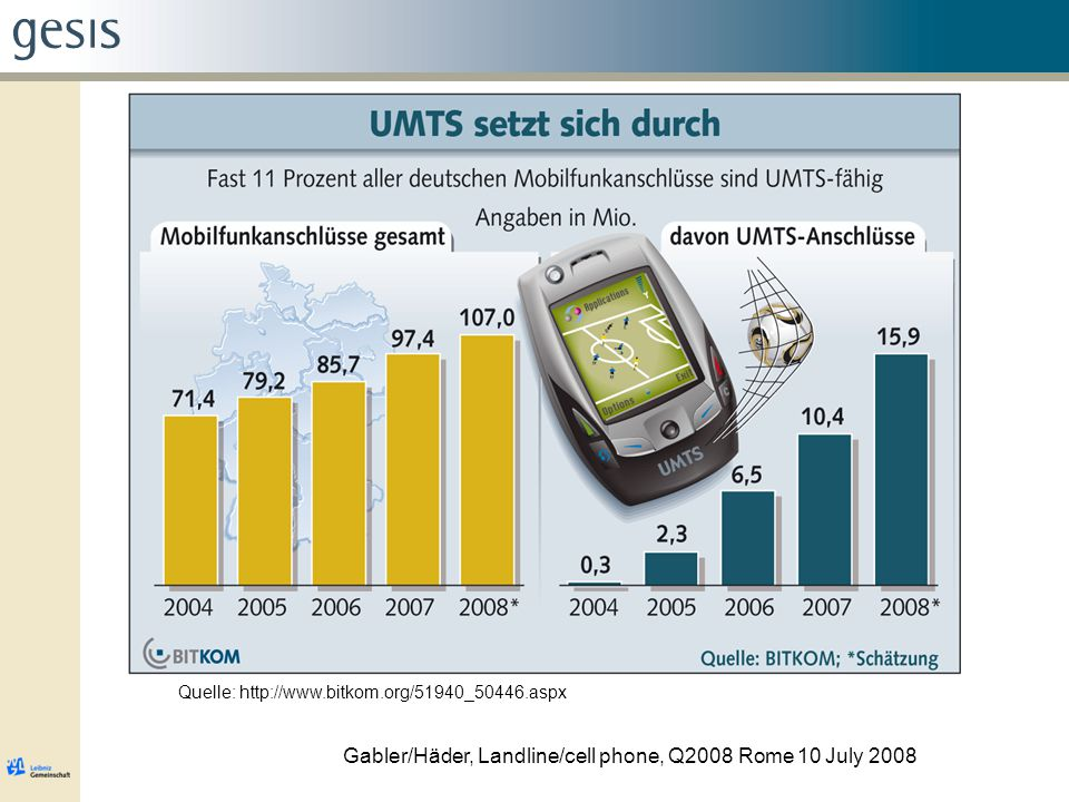 Example DFG-Project Landline: M F = 129,725,800 m F = 16,154 Cell phone: M C = 178,050,000 m C = 23,955 n = 1,009 + 1,162 = 2,171 Gabler/Häder, Landline/cell phone, Q2008 Rome 10 July 2008