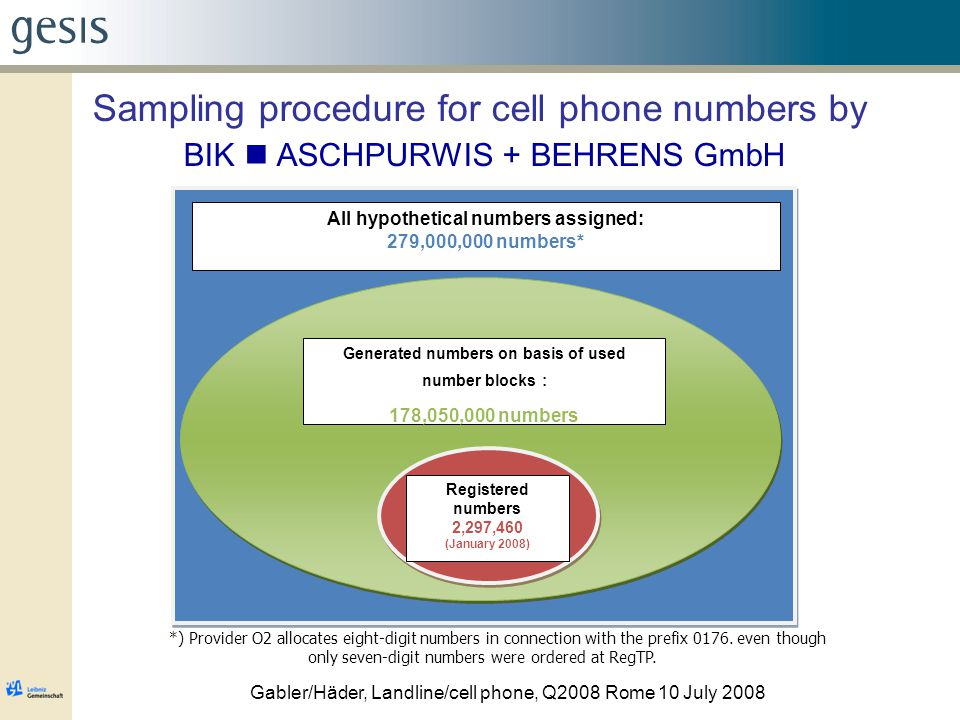 Gabler/Häder, Landline/cell phone, Q2008 Rome 10 July 2008 Sampling procedure for cell phone numbers by BIK ASCHPURWIS + BEHRENS GmbH All hypothetical numbers assigned: 279,000,000 numbers* Generated numbers on basis of used number blocks : 178,050,000 numbers Registered numbers 2,297,460 (January 2008) *) Provider O2 allocates eight-digit numbers in connection with the prefix 0176.