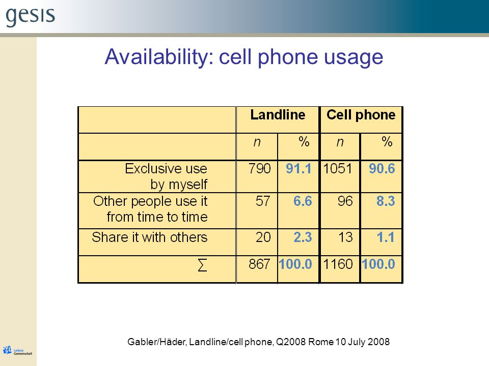 Availability: cell phone usage Gabler/Häder, Landline/cell phone, Q2008 Rome 10 July 2008