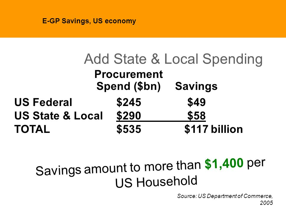 Add State & Local Spending Procurement Spend ($bn)Savings US Federal$245$49 US State & Local$290$58 TOTAL$535$117billion Savings amount to more than $1,400 per US Household Source: US Department of Commerce, 2005 E-GP Savings, US economy