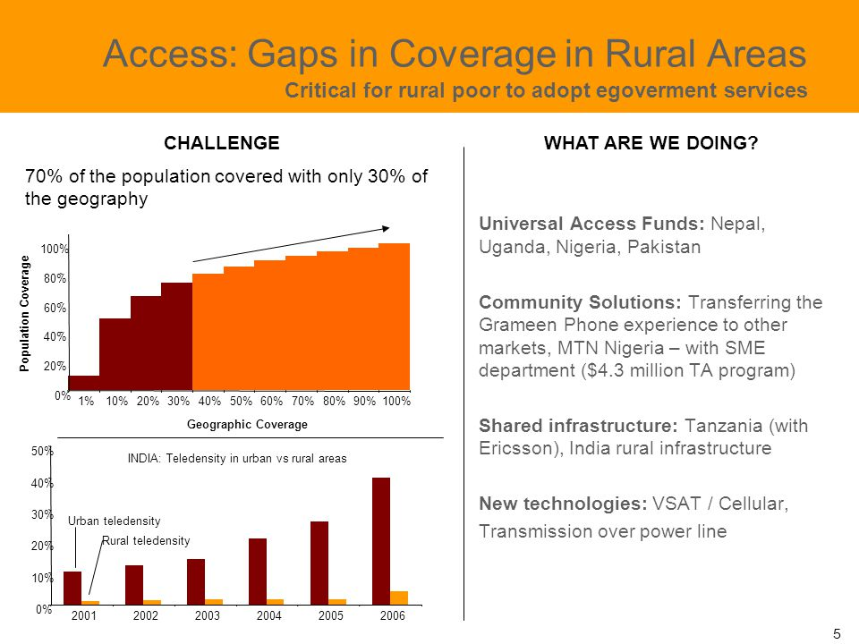 Access: Gaps in Coverage in Rural Areas Critical for rural poor to adopt egoverment services Universal Access Funds: Nepal, Uganda, Nigeria, Pakistan Community Solutions: Transferring the Grameen Phone experience to other markets, MTN Nigeria – with SME department ($4.3 million TA program) Shared infrastructure: Tanzania (with Ericsson), India rural infrastructure New technologies: VSAT / Cellular, Transmission over power line 70% of the population covered with only 30% of the geography 0% 20% 40% 60% 80% 100% 1%10%20%30%40%50%60%70%80%90%100% Geographic Coverage Population Coverage INDIA: Teledensity in urban vs rural areas 0% 10% 20% 30% 40% 50% 200120022003200420052006 Urban teledensity Rural teledensity CHALLENGEWHAT ARE WE DOING.