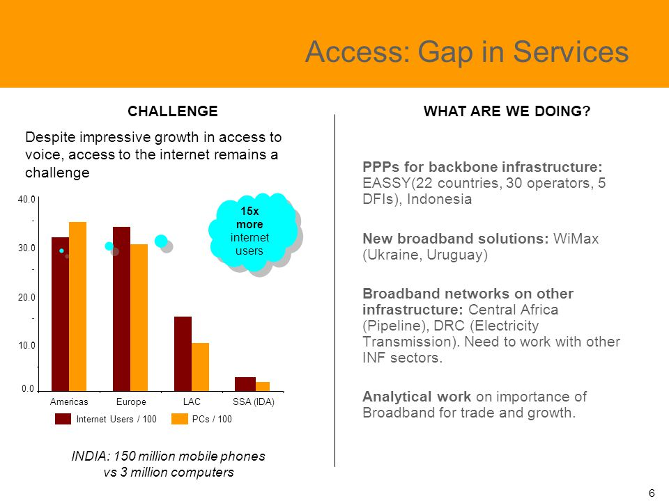 Access: Gap in Services PPPs for backbone infrastructure: EASSY(22 countries, 30 operators, 5 DFIs), Indonesia New broadband solutions: WiMax (Ukraine, Uruguay) Broadband networks on other infrastructure: Central Africa (Pipeline), DRC (Electricity Transmission).