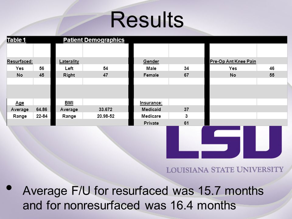 Results Average F/U for resurfaced was 15.7 months and for nonresurfaced was 16.4 months Table 1Patient Demographics Resurfaced:LateralityGenderPre-Op Ant Knee Pain Yes56Left54Male34Yes46 No45Right47Female67No55 AgeBMIInsurance: Average64.86Average33.672Medicaid37 Range22-84Range20.98-52Medicare3 Private61