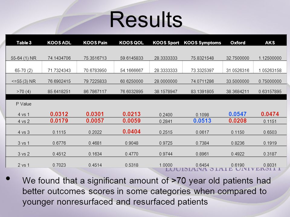 Results We found that a significant amount of >70 year old patients had better outcomes scores in some categories when compared to younger nonresurfaced and resurfaced patients Table 3KOOS ADLKOOS PainKOOS QOLKOOS SportKOOS SymptomsOxfordAKS 55-64 (1) NR74.143470675.351671359.614583328.333333375.832154832.75000001.12500000 65-70 (2)71.732434370.678395054.166666728.333333373.332539731.05263161.05263158 <=55 (3) NR76.690241579.722583360.625000028.000000074.071128633.50000000.75000000 >70 (4)85.641825186.786711776.603289538.157894783.139180538.36842110.63157895 P Value 4 vs 1 0.03120.03010.0213 0.24000.1098 0.05470.0474 4 vs 2 0.01790.00570.0059 0.2841 0.05130.0208 0.1151 4 vs 30.11150.2022 0.0404 0.25150.06170.11500.6503 3 vs 10.67760.46810.90480.97250.73840.82360.1919 3 vs 20.45120.16340.47700.97440.89610.49220.3187 2 vs 10.70230.45140.53181.00000.64540.61900.8031