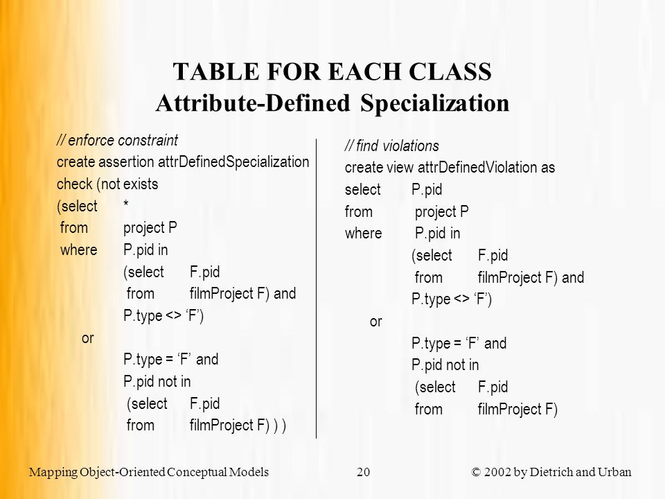 Mapping Object-Oriented Conceptual Models © 2002 by Dietrich and Urban20 TABLE FOR EACH CLASS Attribute-Defined Specialization // enforce constraint create assertion attrDefinedSpecialization check (not exists (select * fromproject P whereP.pid in (selectF.pid fromfilmProject F) and P.type <> 'F') or P.type = 'F' and P.pid not in (selectF.pid fromfilmProject F) ) ) // find violations create view attrDefinedViolation as select P.pid from project P where P.pid in (selectF.pid fromfilmProject F) and P.type <> 'F') or P.type = 'F' and P.pid not in (selectF.pid fromfilmProject F)