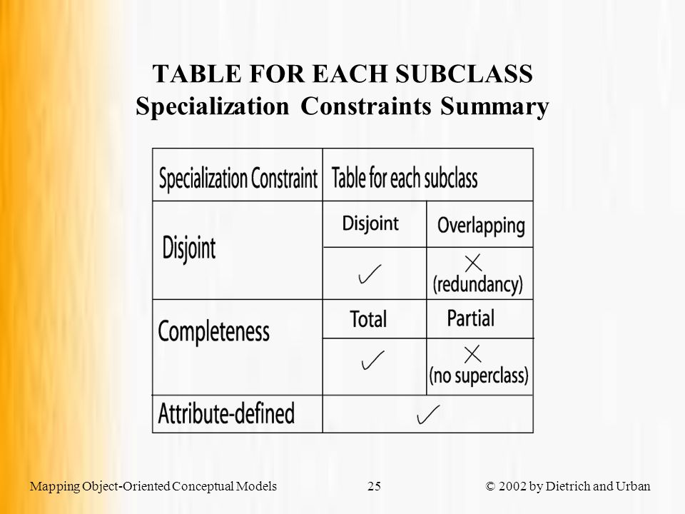Mapping Object-Oriented Conceptual Models © 2002 by Dietrich and Urban25 TABLE FOR EACH SUBCLASS Specialization Constraints Summary