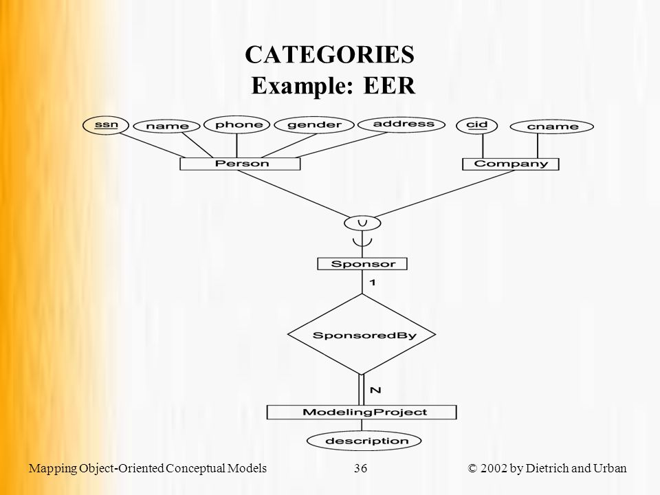 Mapping Object-Oriented Conceptual Models © 2002 by Dietrich and Urban36 CATEGORIES Example: EER