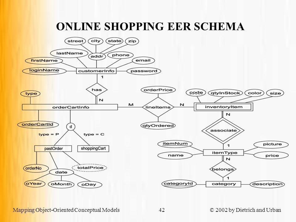 Mapping Object-Oriented Conceptual Models © 2002 by Dietrich and Urban42 ONLINE SHOPPING EER SCHEMA