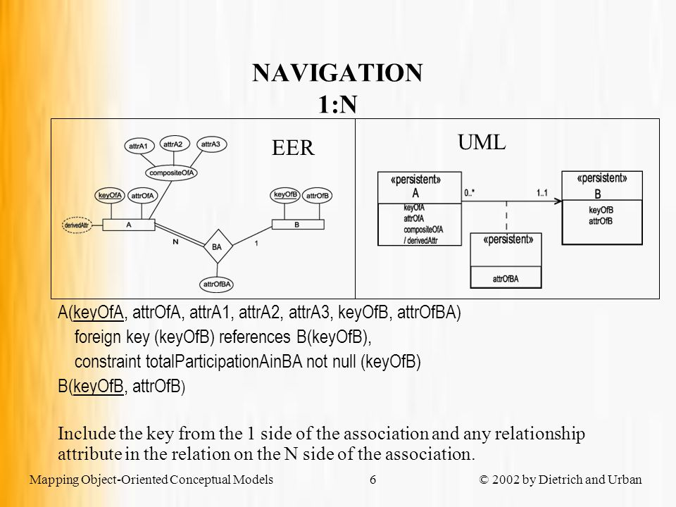 Mapping Object-Oriented Conceptual Models © 2002 by Dietrich and Urban6 NAVIGATION 1:N A(keyOfA, attrOfA, attrA1, attrA2, attrA3, keyOfB, attrOfBA) foreign key (keyOfB) references B(keyOfB), constraint totalParticipationAinBA not null (keyOfB) B(keyOfB, attrOfB ) Include the key from the 1 side of the association and any relationship attribute in the relation on the N side of the association.