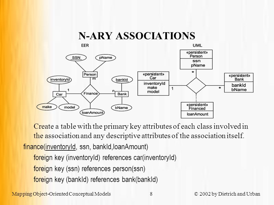 Mapping Object-Oriented Conceptual Models © 2002 by Dietrich and Urban9 WEAK OR QUALIFIED ASSOCIATION Create a table for the weak class with a composite key that includes the key of the owner class.