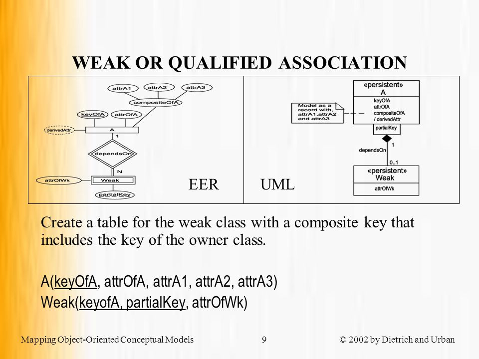 Mapping Object-Oriented Conceptual Models © 2002 by Dietrich and Urban10 RELATIONAL SCHEMA OF GENERIC EXAMPLE