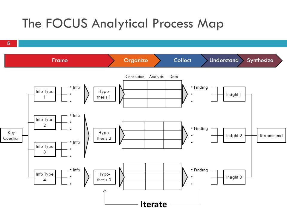 The FOCUS Analytical Process Map ConclusionAnalysisData Info Type 1 Info Type 2 Info Type 3 Info Type 4 Key Question Info Info Info Info Hypo- thesis 1 Hypo- thesis 2 Hypo- thesis 3 Finding Finding Finding Insight 1 Insight 2 Insight 3 Recommend Iterate FrameOrganizeCollectUnderstandSynthesize 5