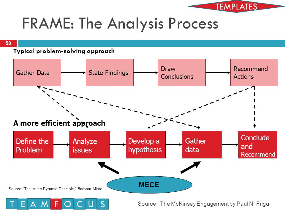 58 Typical problem-solving approach Gather DataState Findings Draw Conclusions Recommend Actions Define the Problem Develop a hypothesis Gather data Conclude and Recommend A more efficient approach Analyze issues MECE Source: The Minto Pyramid Principle, Barbara Minto FRAME: The Analysis Process Source: The McKinsey Engagement by Paul N.