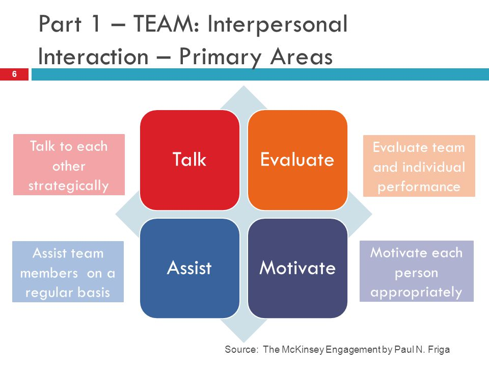Part 1 – TEAM: Interpersonal Interaction – Primary Areas 6 Source: The McKinsey Engagement by Paul N.