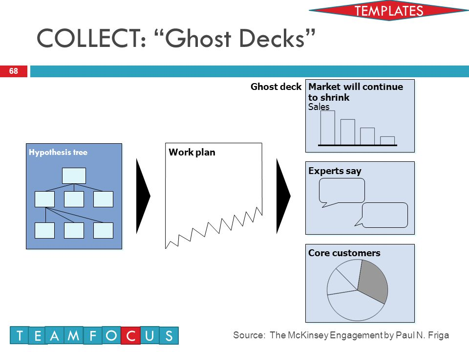 68 Hypothesis tree Work plan Market will continue to shrink Sales Experts say Core customers Ghost deck COLLECT: Ghost Decks T E M A F O U CS Source: The McKinsey Engagement by Paul N.