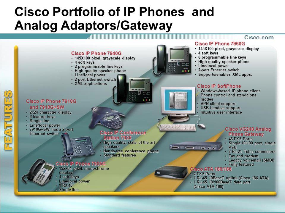 18 © 2002, Cisco Systems, Inc. Cisco IP Phone 7960G 145X100 pixel, grayscale display145X100 pixel, grayscale display 4 soft keys4 soft keys 6 programm
