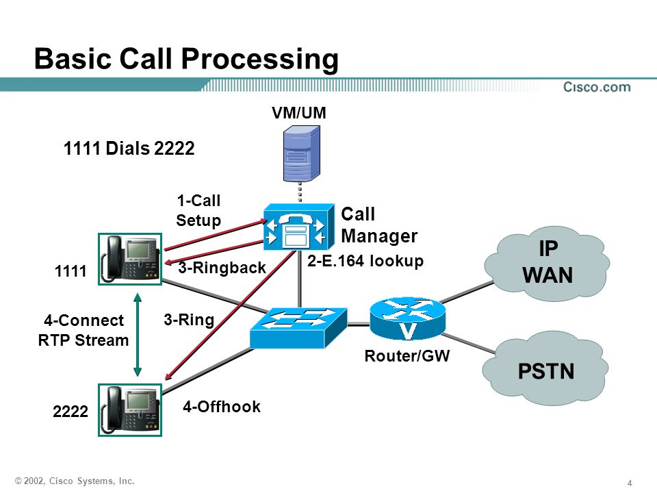 444 © 2002, Cisco Systems, Inc. PSTN Router/GW Call Manager IP WAN 2222 2-E.164 lookup 4-Offhook 4-Connect RTP Stream 3-Ring 3-Ringback Basic Call Pro