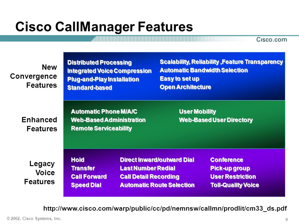 999 © 2002, Cisco Systems, Inc. Cisco CallManager Features Legacy Voice Features Direct Inward/outward Dial Last Number Redial Call Detail Recording A