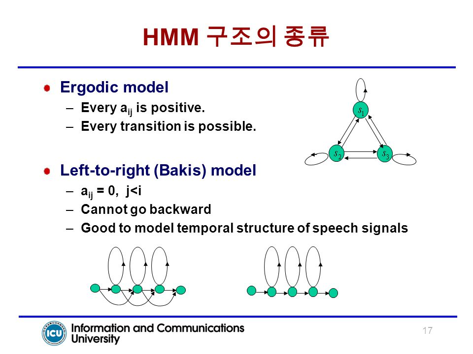 17 HMM 구조의 종류 Ergodic model –Every a ij is positive. –Every transition is possible. Left-to-right (Bakis) model –a ij = 0, j<i –Cannot go backward –Go