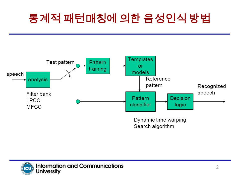 2 통계적 패턴매칭에 의한 음성인식 방법 analysis Pattern training Templates or models Pattern classifier Decision logic speech Recognized speech Filter bank LPCC MFCC