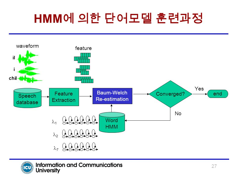 27 HMM 에 의한 단어모델 훈련과정 Baum-Welch Re-estimation Speech database Feature Extraction i il chil Converged? 1 2 7 Word HMM waveform feature Yes No end