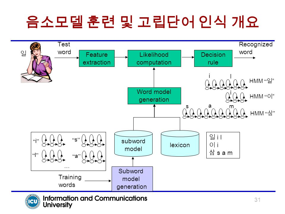 31 음소모델 훈련 및 고립단어 인식 개요 Training words Subword model generation Word model generation Likelihood computation Decision rule Recognized word Test word l