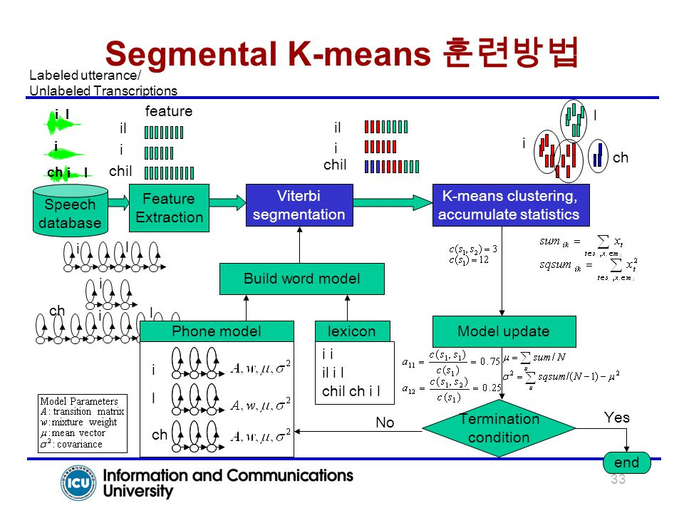 33 Segmental K-means 훈련방법 i chil il i il i l chil ch i l i l ch Phone modellexicon Build word model i l i chil il Viterbi segmentation Model update Te