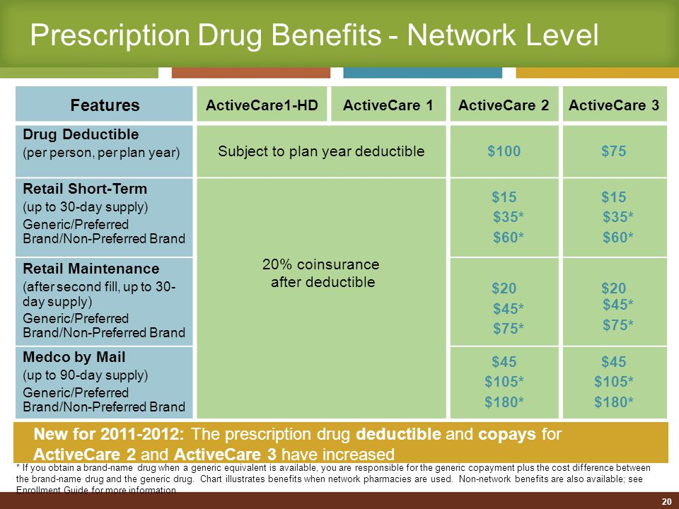 Prescription Drug Benefits - Network Level Features ActiveCare1-HDActiveCare 1ActiveCare 2ActiveCare 3 Drug Deductible (per person, per plan year) Subject to plan year deductible$100$75 Retail Short-Term (up to 30-day supply) Generic/Preferred Brand/Non-Preferred Brand 20% coinsurance after deductible $15 $35* $60* $15 $35* $60* Retail Maintenance (after second fill, up to 30- day supply) Generic/Preferred Brand/Non-Preferred Brand $20 $45* $75* $20 $45* $75* Medco by Mail (up to 90-day supply) Generic/Preferred Brand/Non-Preferred Brand $45 $105* $180* $45 $105* $180* * If you obtain a brand-name drug when a generic equivalent is available, you are responsible for the generic copayment plus the cost difference between the brand-name drug and the generic drug.