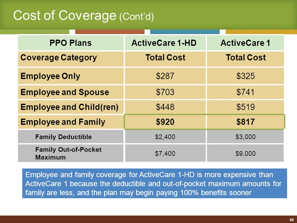 Cost of Coverage (Cont'd) Employee and family coverage for ActiveCare 1-HD is more expensive than ActiveCare 1 because the deductible and out-of-pocket maximum amounts for family are less, and the plan may begin paying 100% benefits sooner PPO Plans ActiveCare 1-HDActiveCare 1 Coverage CategoryTotal Cost Employee Only$287$325 Employee and Spouse$703$741 Employee and Child(ren)$448$519 Employee and Family$920$817 Family Deductible$2,400$3,000 Family Out-of-Pocket Maximum $7,400$9,000 46