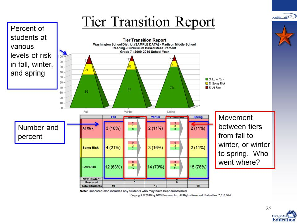 25 Tier Transition Report Percent of students at various levels of risk in fall, winter, and spring Number and percent Movement between tiers from fall to winter, or winter to spring.