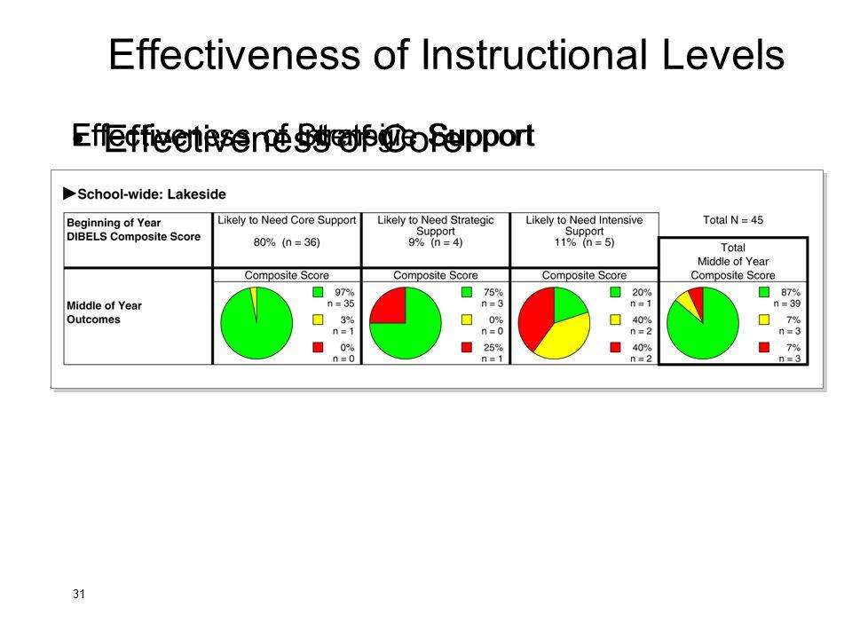 Effectiveness of Instructional Levels Effectiveness of Core Support Effectiveness of Strategic Support 31 Effectiveness of Intensive Support