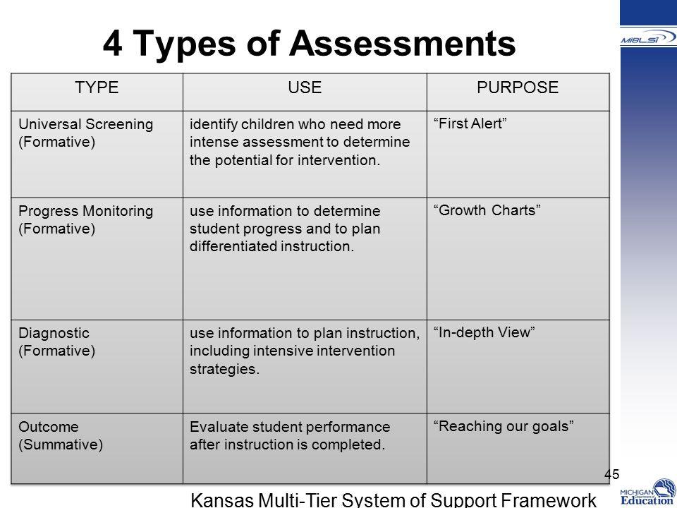 4 Types of Assessments Kansas Multi-Tier System of Support Framework 45