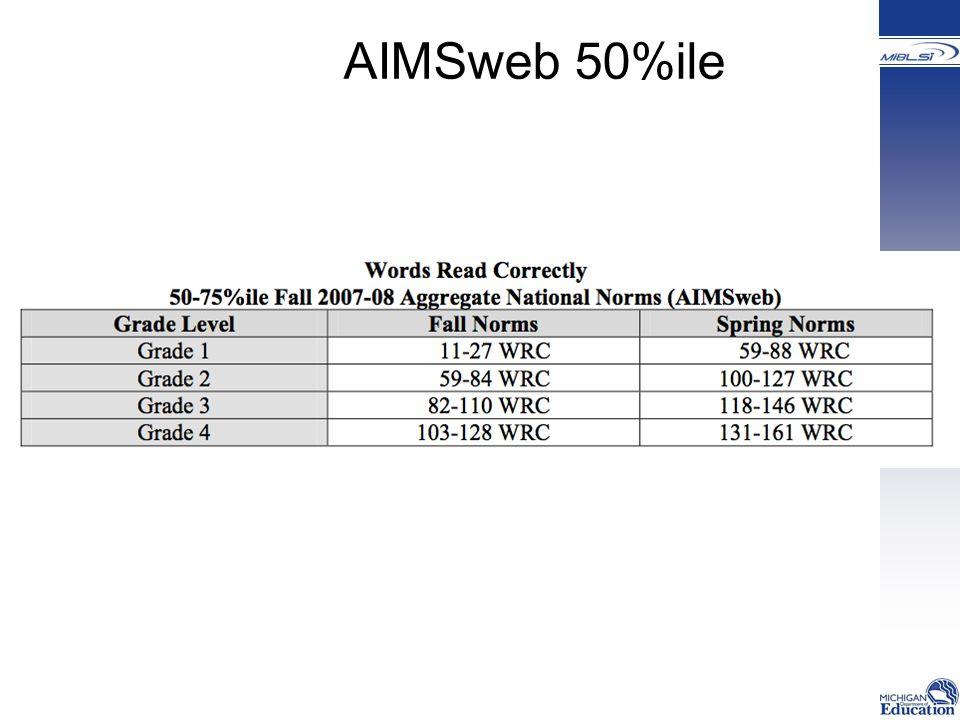 AIMSweb 50%ile